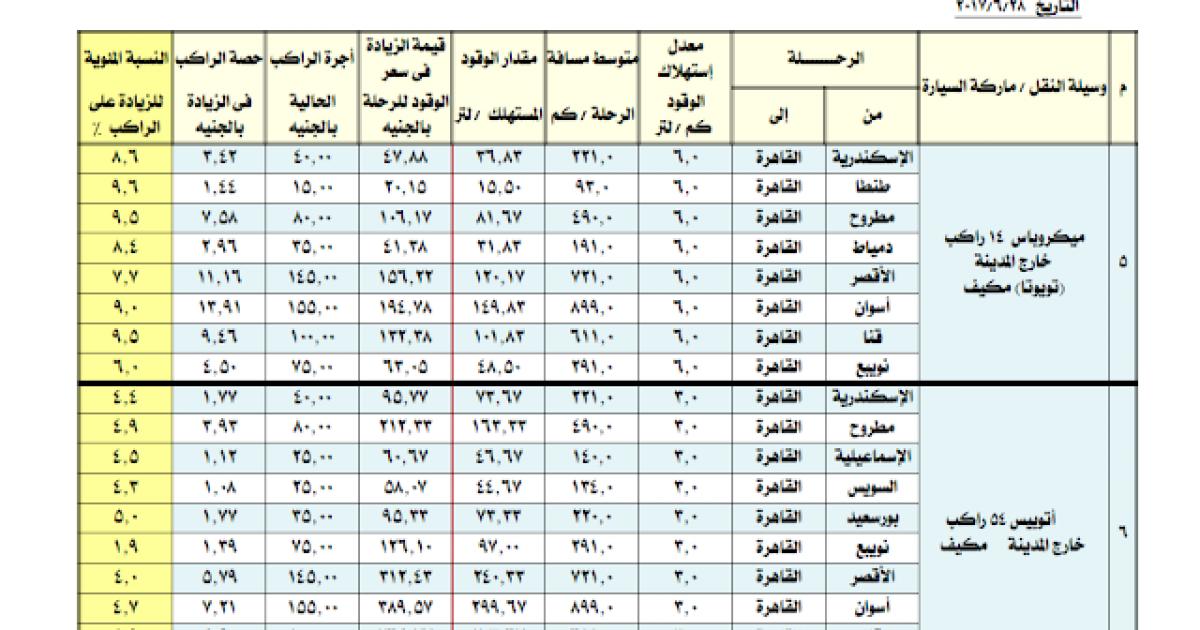 اسعار المواصلات الجديدة بعد زيادة البنزين في مصر اليوم ...